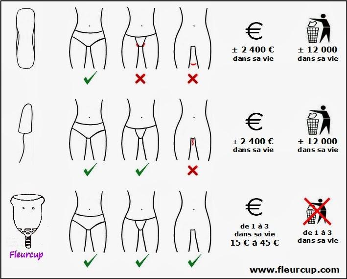 MensCups/Menstruationstassen - Ein Tabu Thema?